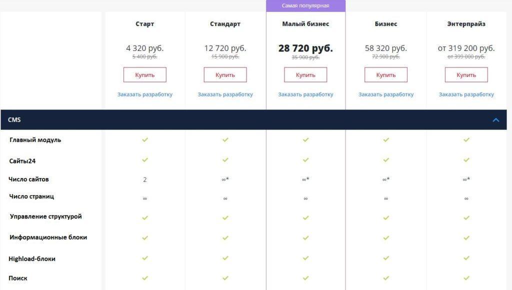 Рейтинг и обзор CMS