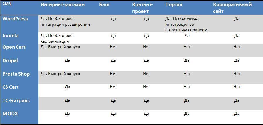 таблица CMS